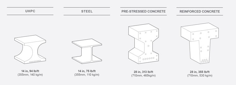 When used in a facade, UHPC results in a lower overall structural weight, reduced sub-structure, and lower shipping and installation costs.