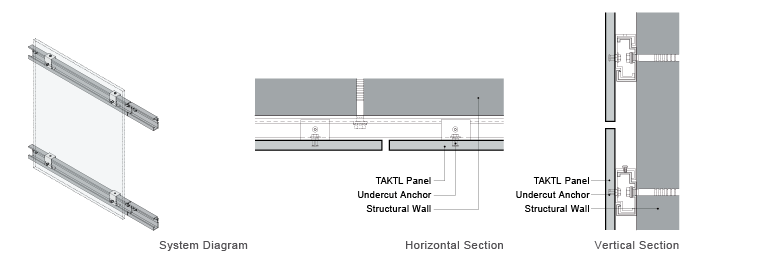 Close Cladding with Face Anchors