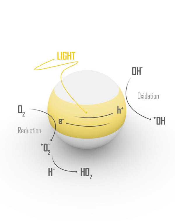 A photocatalytic reaction occurs when light activates the titanium-based nanoparticle. When activated, environmental humidity breaks down toxic NOx into harmless soluble solids.